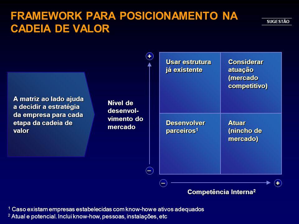 FRAMEWORK PARA POSICIONAMENTO NA CADEIA DE VALOR + – –+ Competência Interna 2 Nível de desenvol- vimento do mercado Usar estrutura já existente Consid