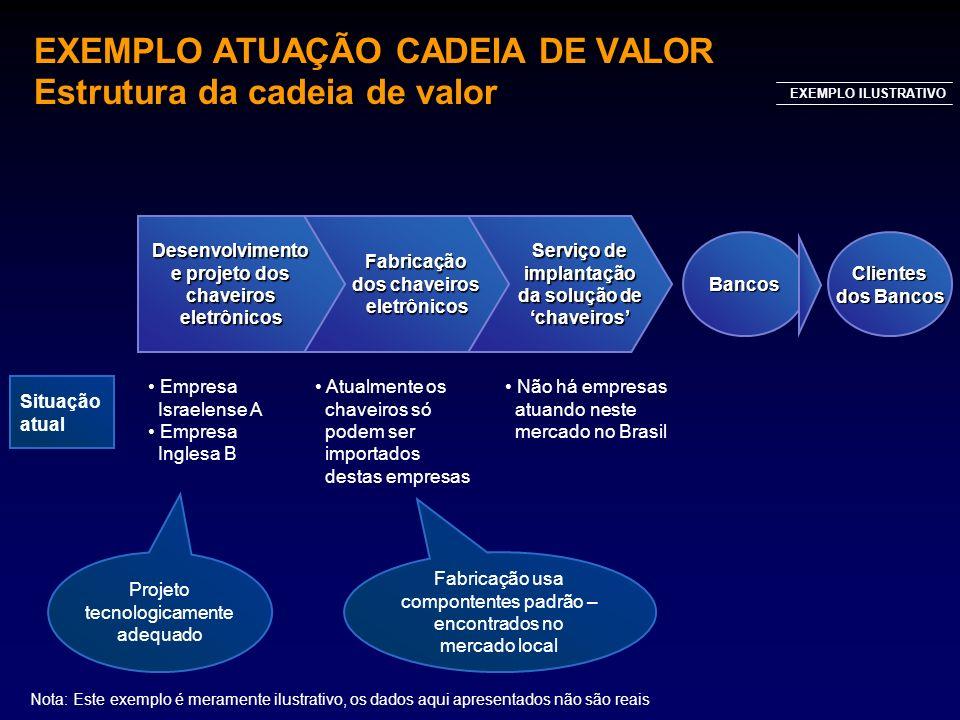 BancosClientes dos Bancos EXEMPLO ILUSTRATIVO Serviço de implantação da solução de chaveiros Fabricação dos chaveiros eletrônicosDesenvolvimento e pro