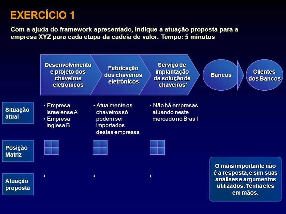 EXERCÍCIO 1 BancosClientes dos Bancos Situação atual Serviço de implantação da solução de chaveiros Fabricação dos chaveiros eletrônicosDesenvolviment