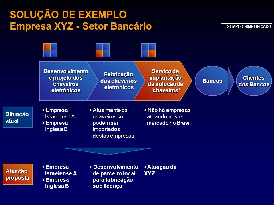 SOLUÇÃO DE EXEMPLO Empresa XYZ - Setor Bancário BancosClientes dos Bancos Situação atual EXEMPLO SIMPLIFICADO Atuaçãoproposta Serviço de implantação d