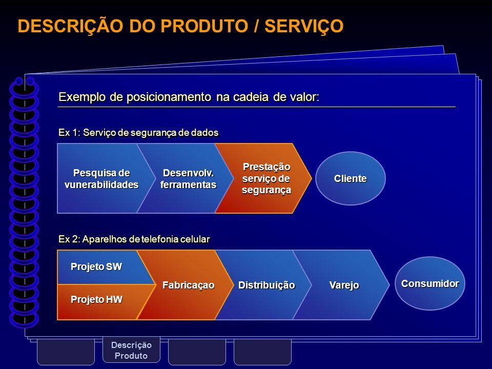 DESCRIÇÃO DO PRODUTO / SERVIÇO Descrição Produto Exemplo de posicionamento na cadeia de valor: Ex 1: Serviço de segurança de dados Ex 2: Aparelhos de
