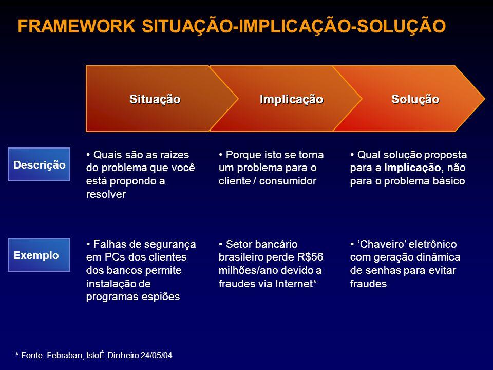 FRAMEWORK SITUAÇÃO-IMPLICAÇÃO-SOLUÇÃO SoluçãoImplicaçãoSituação Descrição Exemplo Quais são as raizes do problema que você está propondo a resolver Porque isto se torna um problema para o cliente / consumidor Qual solução proposta para a Implicação, não para o problema básico Falhas de segurança em PCs dos clientes dos bancos permite instalação de programas espiões Setor bancário brasileiro perde R$56 milhões/ano devido a fraudes via Internet* Chaveiro eletrônico com geração dinâmica de senhas para evitar fraudes * Fonte: Febraban, IstoÉ Dinheiro 24/05/04 Observe que a solução resolveu o problema das fraudes bancárias (implicação), e não o problema de segurança dos PCs (situação – os PCs do usuários continuam com programas espiões) Foco na criação de valor para o cliente