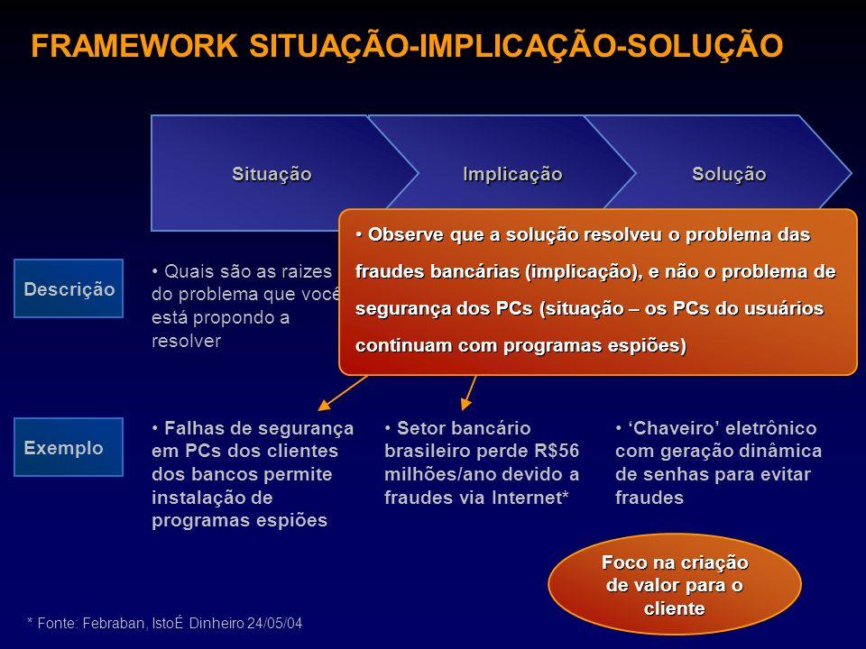 FRAMEWORK SITUAÇÃO-IMPLICAÇÃO-SOLUÇÃO SoluçãoImplicaçãoSituação Descrição Exemplo Quais são as raizes do problema que você está propondo a resolver Po