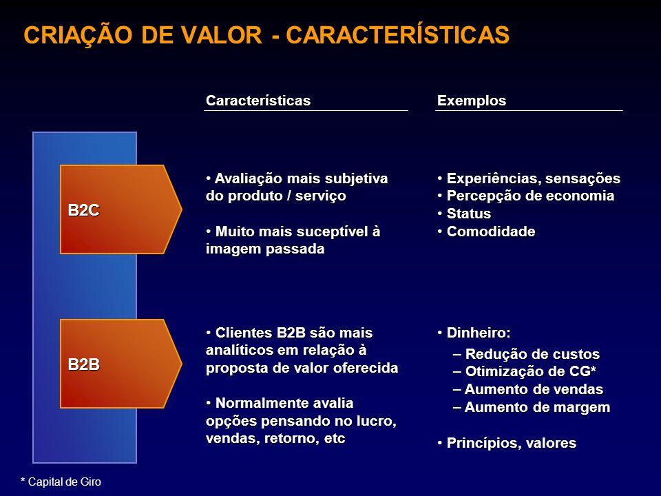CRIAÇÃO DE VALOR - CARACTERÍSTICAS B2C B2B CaracterísticasExemplos Avaliação mais subjetiva do produto / serviço Avaliação mais subjetiva do produto /