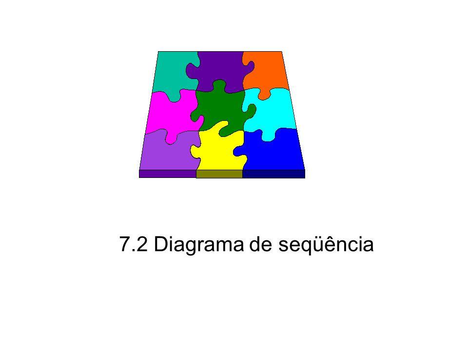 Princípios de Análise e Projeto de Sistemas com UML - 2ª edição22 Diagrama de seqüência Os objetos participantes da interação são organizados na horizontal.