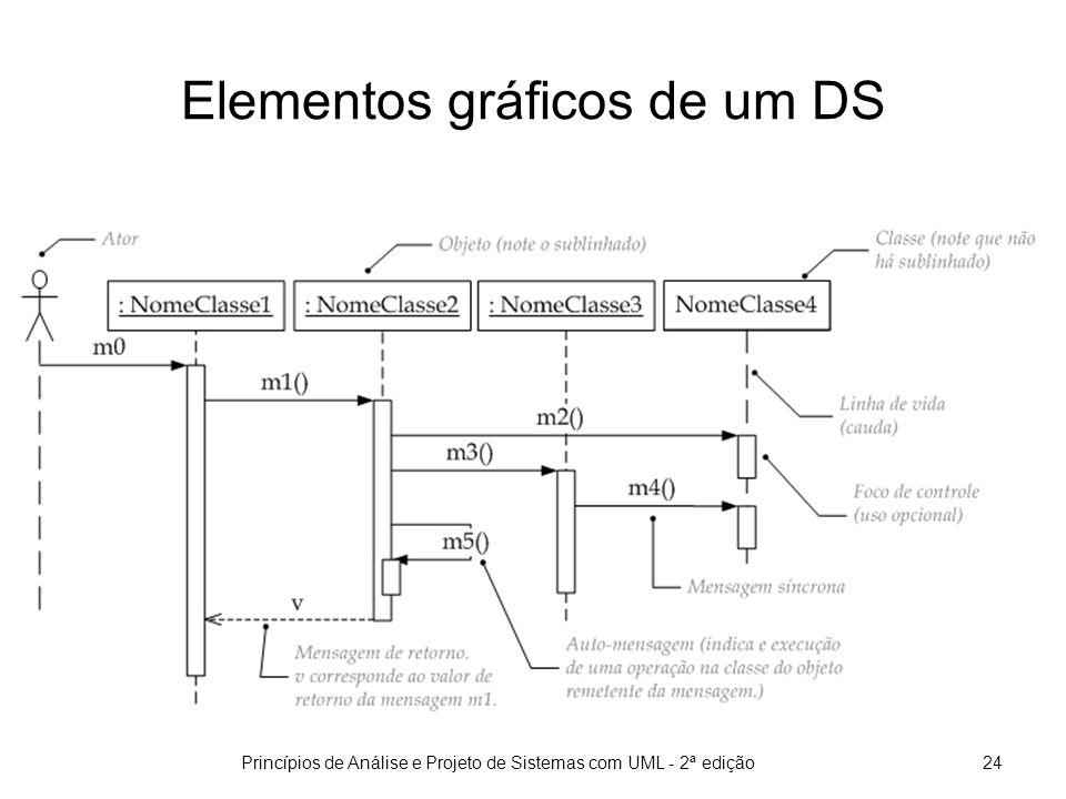 Princípios de Análise e Projeto de Sistemas com UML - 2ª edição25 Mensagens reflexivas em um DS Em uma mensagem reflexiva (ou auto-mensagem) o remetente é também o receptor.