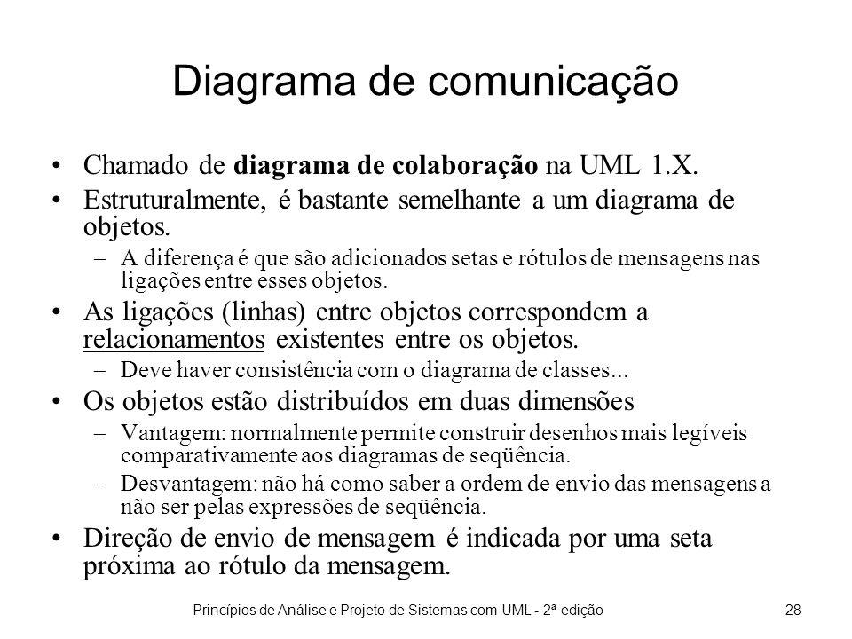 Princípios de Análise e Projeto de Sistemas com UML - 2ª edição29 Elementos gráficos de um DC Elementos básicos em um diagrama de comunicação: –Atores –Objetos, multiobjetos e classes –Mensagens –Ligações entre objetos –Criação e destruição de objetos –Iterações