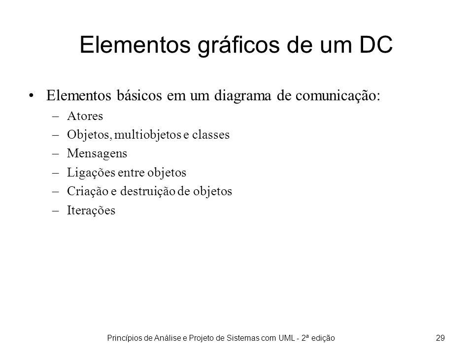 Princípios de Análise e Projeto de Sistemas com UML - 2ª edição30 Elementos gráficos de um DC