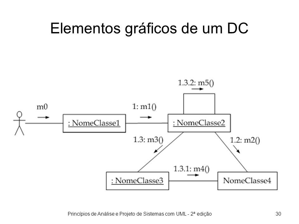 Princípios de Análise e Projeto de Sistemas com UML - 2ª edição31 Criação de objetos em um DC Durante a execução de um cenário de caso de uso, objetos podem ser criados e outros objetos podem ser destruídos.