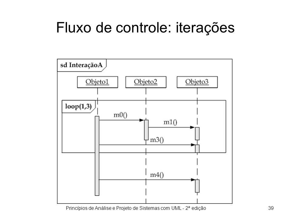 7.5 Construção do modelo de interações