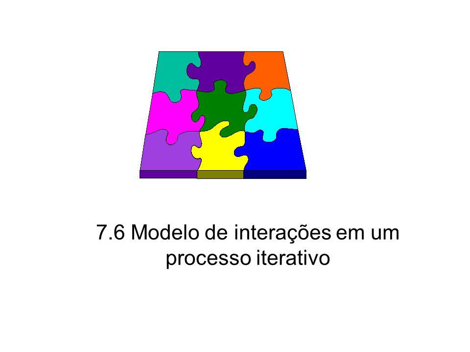 Princípios de Análise e Projeto de Sistemas com UML - 2ª edição62 MI em um processo iterativo São utilizados na fase de construção de um ciclo de vida incremental e iterativo.
