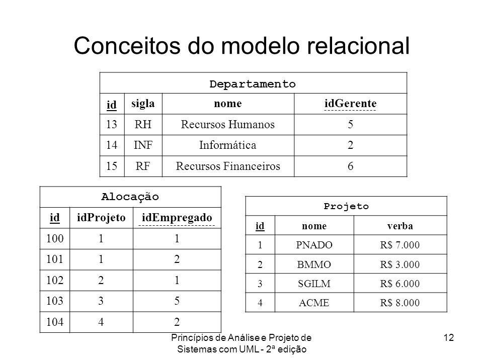 Princípios de Análise e Projeto de Sistemas com UML - 2ª edição 12 Conceitos do modelo relacional Departamento id siglanomeidGerente 13RHRecursos Huma