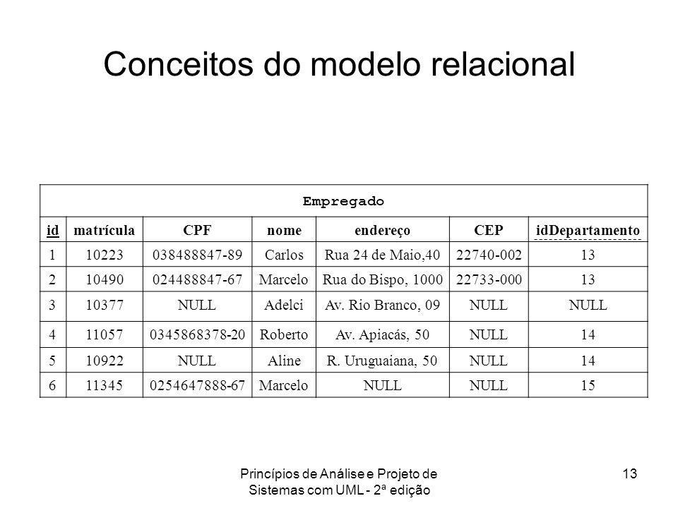 Princípios de Análise e Projeto de Sistemas com UML - 2ª edição 13 Conceitos do modelo relacional Empregado idmatrículaCPFnomeendereçoCEPidDepartament