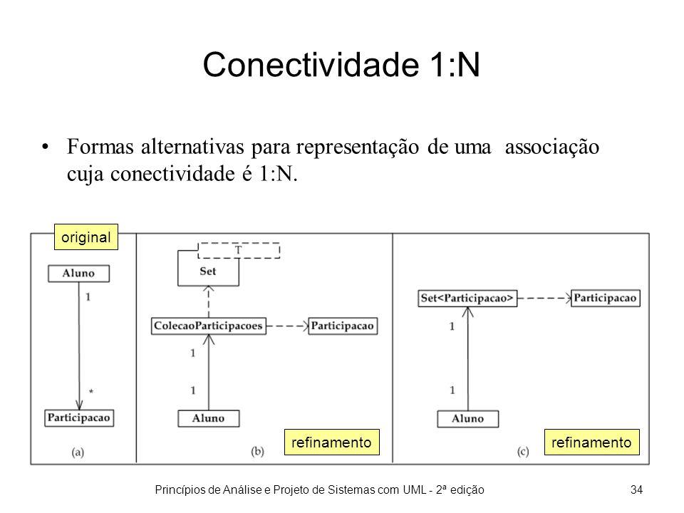 Princípios de Análise e Projeto de Sistemas com UML - 2ª edição34 Conectividade 1:N Formas alternativas para representação de uma associação cuja conectividade é 1:N.