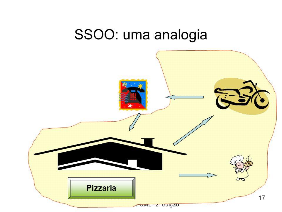 Princípios de Análise e Projeto de Sistemas com UML - 2ª edição 17 SSOO: uma analogia Pizzaria