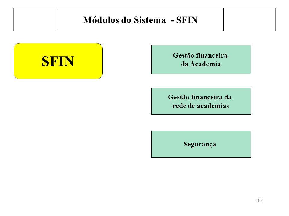 12 Módulos do Sistema - SFIN SFIN Gestão financeira da Academia Gestão financeira da rede de academias Segurança