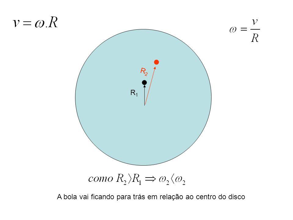 R 2 A bola vai ficando para trás em relação ao centro do disco