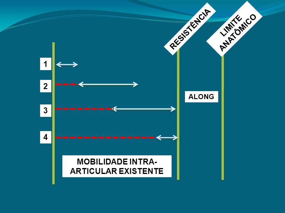 MOBILIDADE INTRA- ARTICULAR EXISTENTE ALONG RESISTÊNCIA LIMITE ANATÔMICO 1 2 3 4