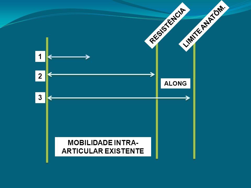 MOBILIDADE INTRA- ARTICULAR EXISTENTE ALONG RESISTÊNCIA 1 2 3 LIMITE ANATÔM.