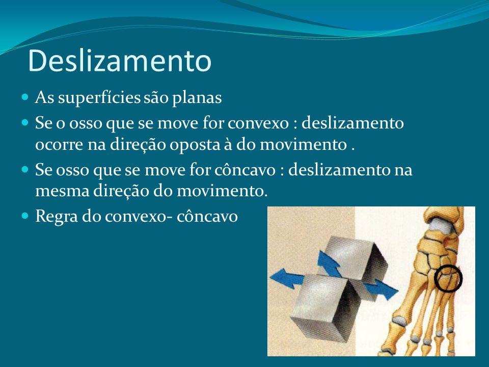 Deslizamento As superfícies são planas Se o osso que se move for convexo : deslizamento ocorre na direção oposta à do movimento. Se osso que se move f