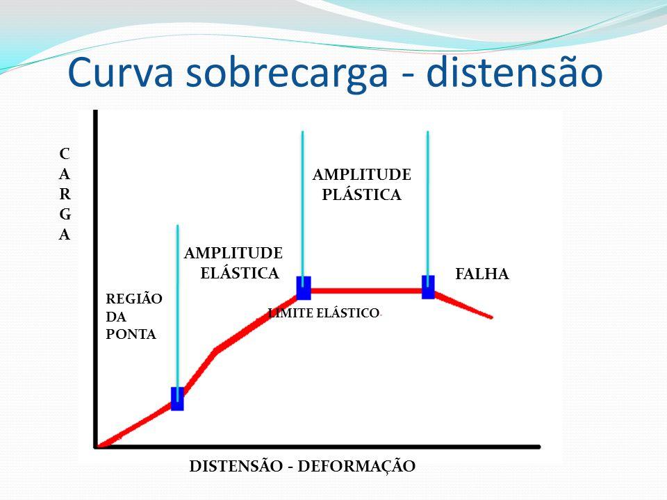 Curva sobrecarga - distensão DISTENSÃO - DEFORMAÇÃO CARGACARGA AMPLITUDE ELÁSTICA AMPLITUDE PLÁSTICA FALHA REGIÃO DA PONTA LIMITE ELÁSTICO