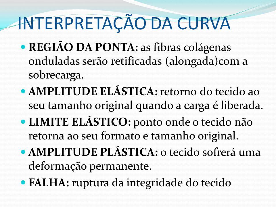 INTERPRETAÇÃO DA CURVA REGIÃO DA PONTA: as fibras colágenas onduladas serão retificadas (alongada)com a sobrecarga. AMPLITUDE ELÁSTICA: retorno do tec