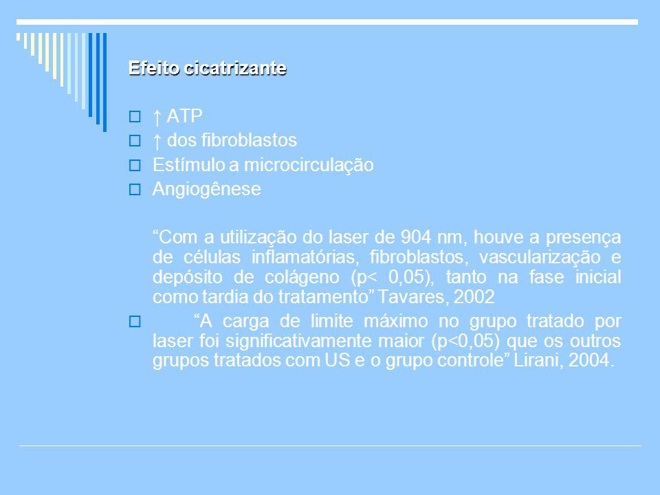 Efeito cicatrizante ATP dos fibroblastos Estímulo a microcirculação Angiogênese Com a utilização do laser de 904 nm, houve a presença de células infla