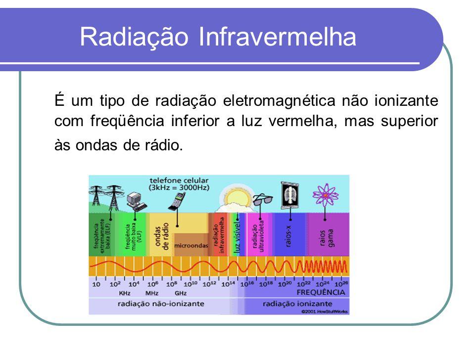 Diatermia por Ondas Curtas Pulsantes Aplicação de serie de breves rajadas ( pulsos) de DOC.