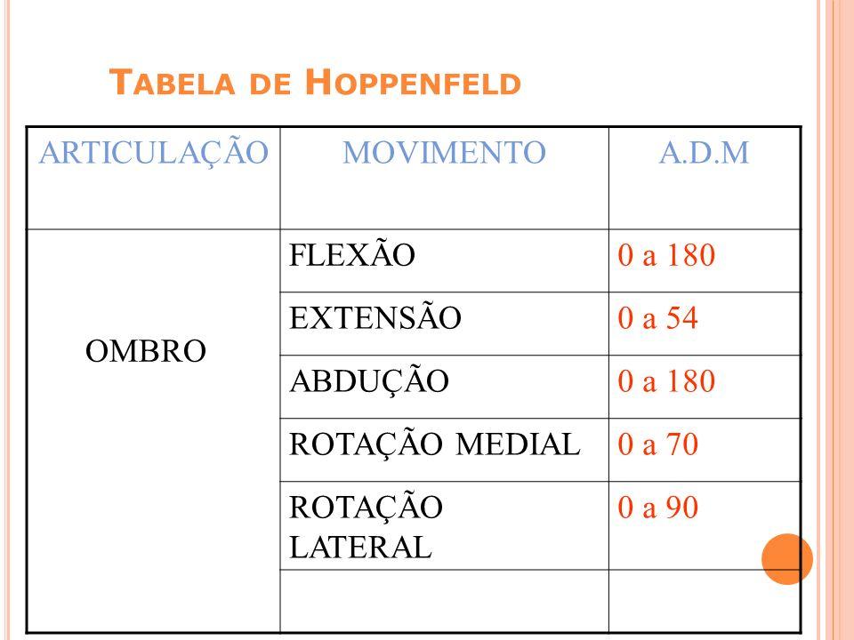 T ABELA DE H OPPENFELD ARTICULAÇÃOMOVIMENTOA.D.M OMBRO FLEXÃO0 a 180 EXTENSÃO0 a 54 ABDUÇÃO0 a 180 ROTAÇÃO MEDIAL0 a 70 ROTAÇÃO LATERAL 0 a 90