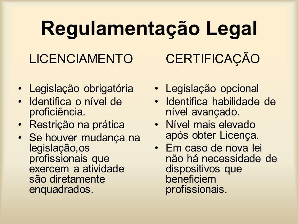 Regulamentação Legal LICENCIAMENTO Legislação obrigatória Identifica o nível de proficiência. Restrição na prática Se houver mudança na legislação,os