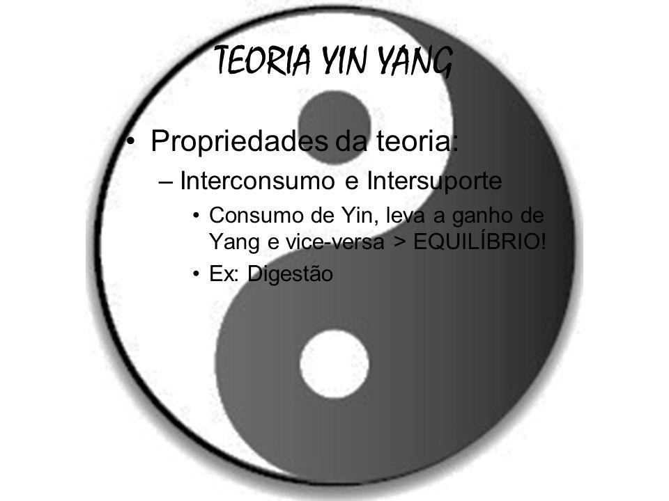TEORIA YIN YANG Propriedades da teoria: –Interconsumo e Intersuporte Consumo de Yin, leva a ganho de Yang e vice-versa > EQUILÍBRIO! Ex: Digestão