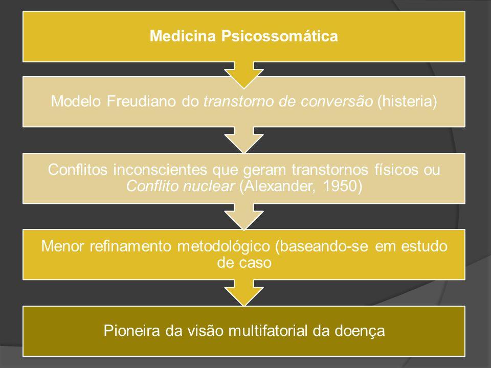 Pioneira da visão multifatorial da doença Menor refinamento metodológico (baseando-se em estudo de caso Conflitos inconscientes que geram transtornos