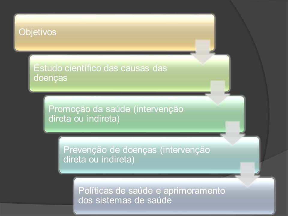 Objetivos Estudo científico das causas das doenças Promoção da saúde (intervenção direta ou indireta) Prevenção de doenças (intervenção direta ou indi