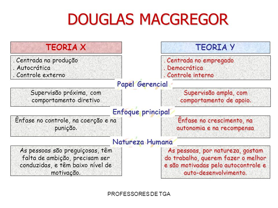 PROFESSORES DE TGA TEORIA XTEORIA Y. Centrada na produção. Autocrática. Controle externo. Centrada no empregado. Democrática. Controle interno Supervi