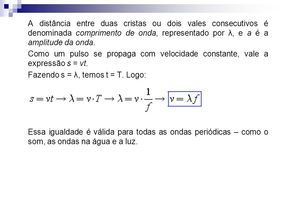 A distância entre duas cristas ou dois vales consecutivos é denominada comprimento de onda, representado por λ, e a é a amplitude da onda. Como um pul