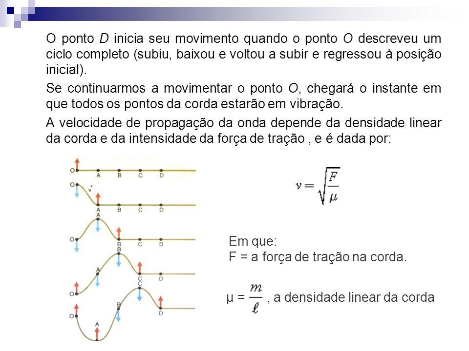 O ponto D inicia seu movimento quando o ponto O descreveu um ciclo completo (subiu, baixou e voltou a subir e regressou à posição inicial). Se continu