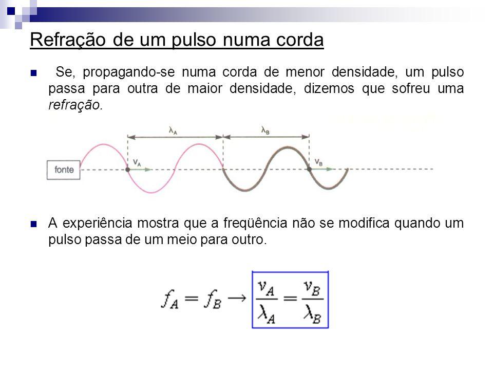 Refração de um pulso numa corda Se, propagando-se numa corda de menor densidade, um pulso passa para outra de maior densidade, dizemos que sofreu uma