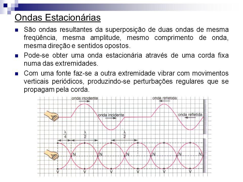 Ondas Estacionárias São ondas resultantes da superposição de duas ondas de mesma freqüência, mesma amplitude, mesmo comprimento de onda, mesma direção