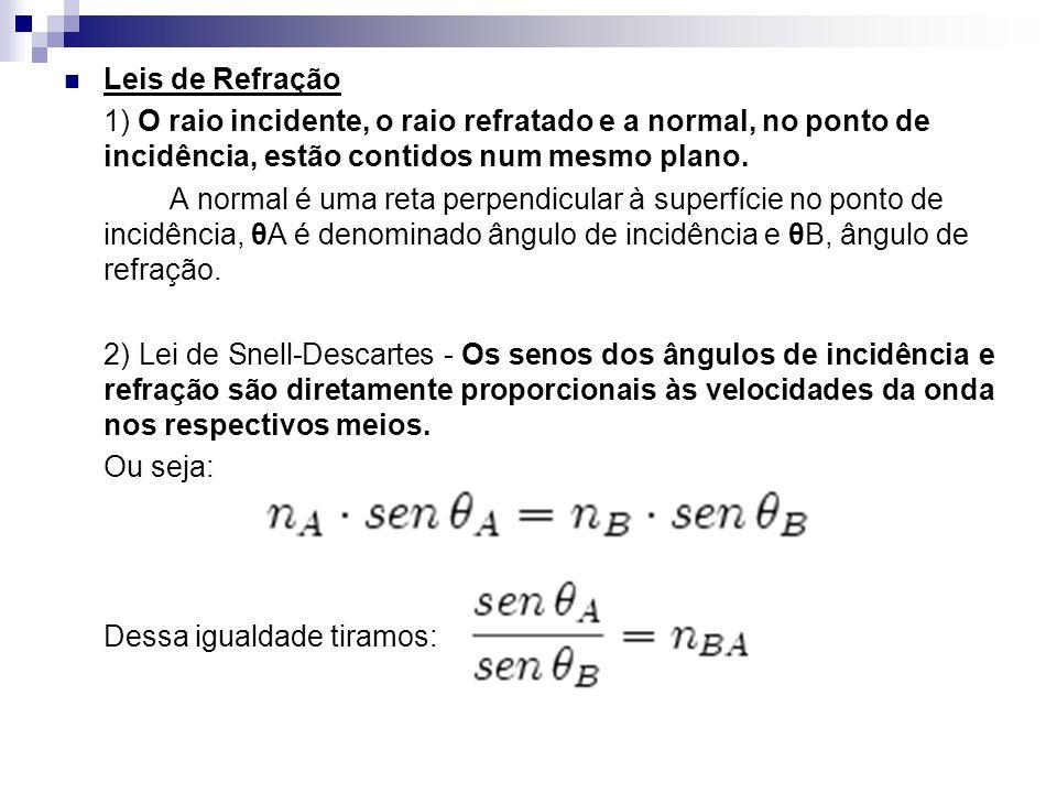Leis de Refração 1) O raio incidente, o raio refratado e a normal, no ponto de incidência, estão contidos num mesmo plano. A normal é uma reta perpend