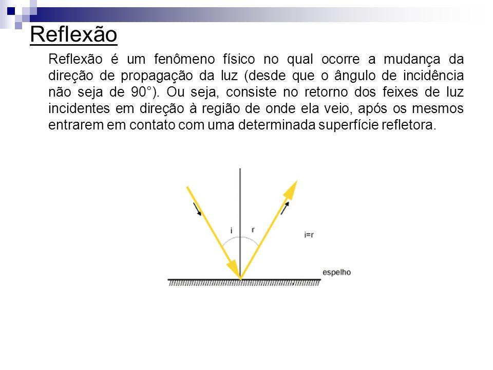 Reflexão Reflexão é um fenômeno físico no qual ocorre a mudança da direção de propagação da luz (desde que o ângulo de incidência não seja de 90°). Ou