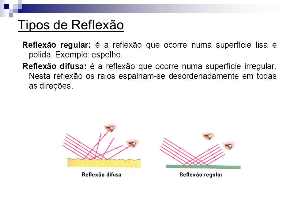 Tipos de Reflexão Reflexão regular: é a reflexão que ocorre numa superfície lisa e polida. Exemplo: espelho. Reflexão difusa: é a reflexão que ocorre