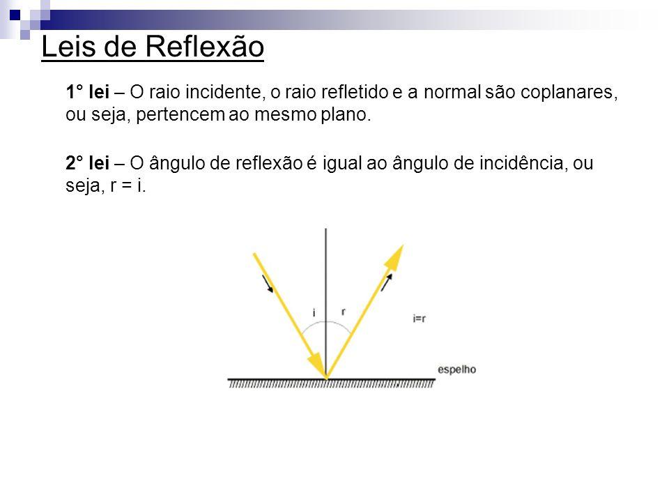 Leis de Reflexão 1° lei – O raio incidente, o raio refletido e a normal são coplanares, ou seja, pertencem ao mesmo plano. 2° lei – O ângulo de reflex