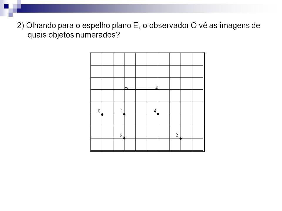 2) Olhando para o espelho plano E, o observador O vê as imagens de quais objetos numerados?