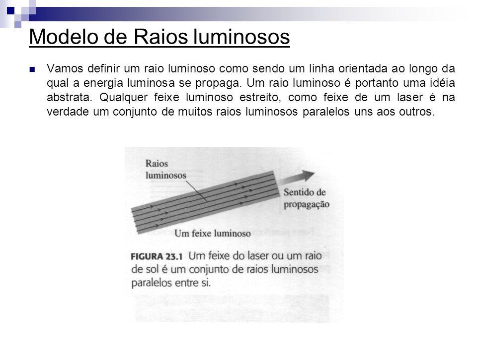 Modelo de Raios luminosos Vamos definir um raio luminoso como sendo um linha orientada ao longo da qual a energia luminosa se propaga. Um raio luminos