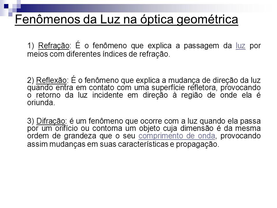 Fenômenos da Luz na óptica geométrica 1) Refração: É o fenômeno que explica a passagem da luz por meios com diferentes índices de refração.luz 2) Reflexão: É o fenômeno que explica a mudança de direção da luz quando entra em contato com uma superfície refletora, provocando o retorno da luz incidente em direção à região de onde ela é oriunda.