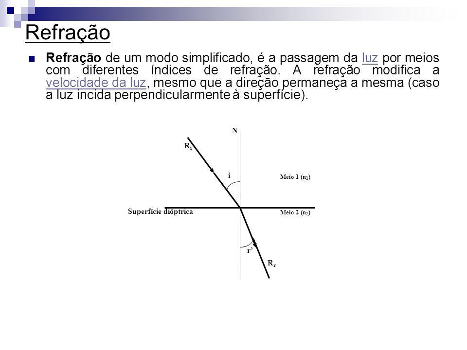 Refração Refração de um modo simplificado, é a passagem da luz por meios com diferentes índices de refração. A refração modifica a velocidade da luz,