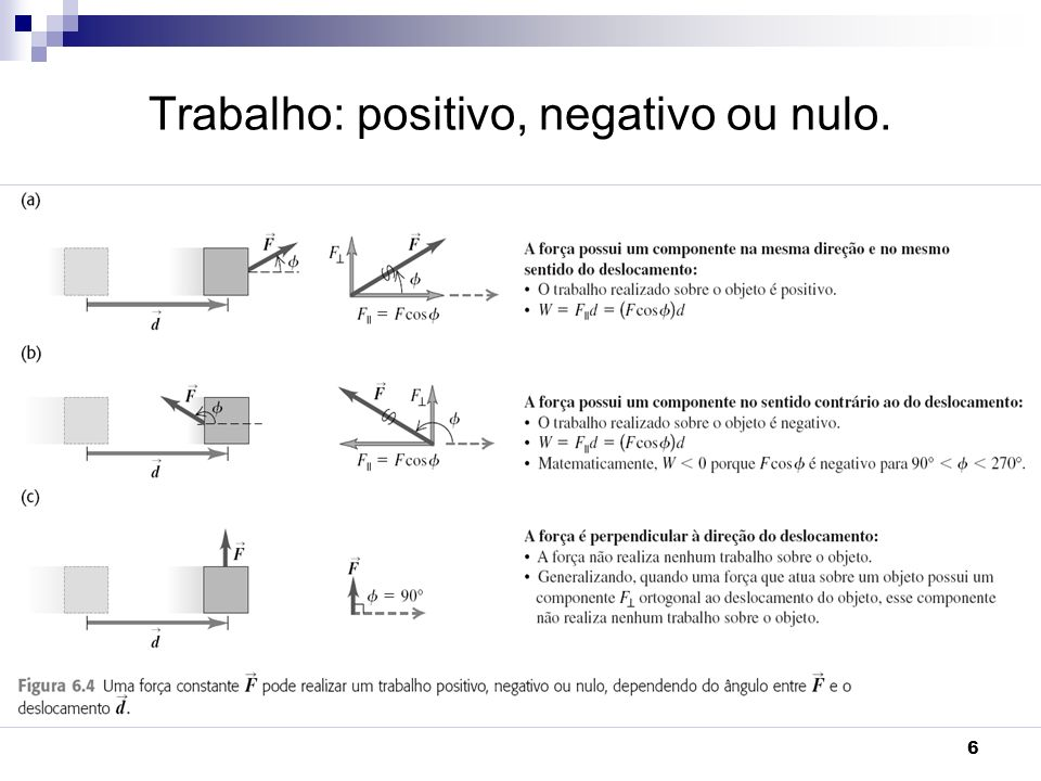 6 Trabalho: positivo, negativo ou nulo.