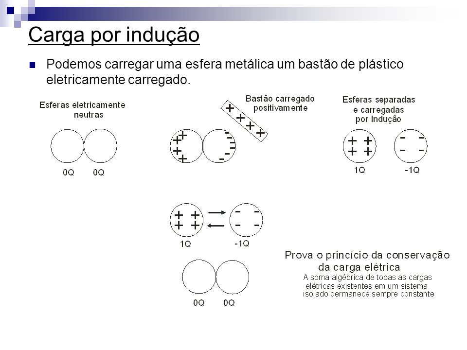 Exercícios 1) Duas esferas condutoras idênticas, uma com a carga inicial Q e a outra descarregada, são postas em contato.