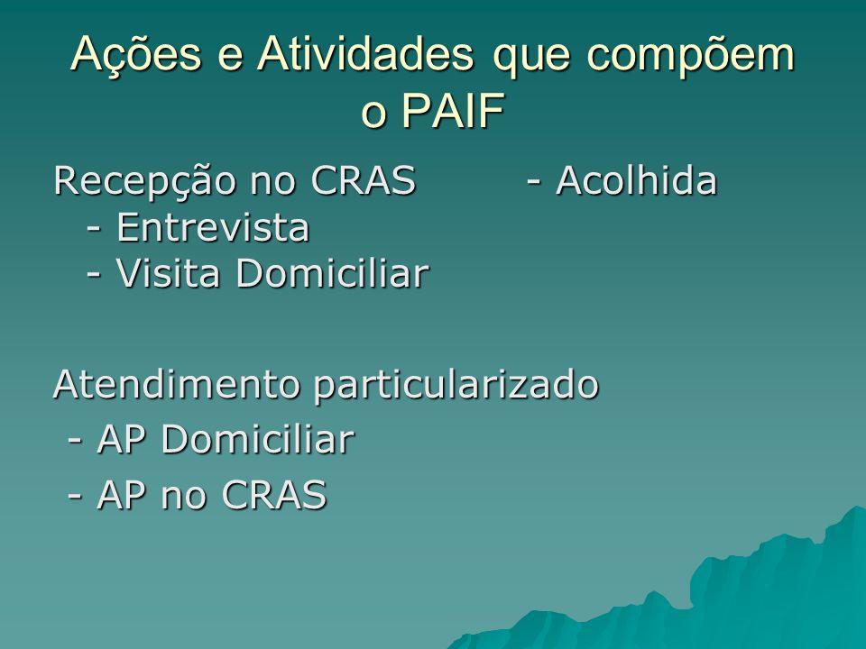 Ações e Atividades que compõem o PAIF Recepção no CRAS - Acolhida - Entrevista - Visita Domiciliar Atendimento particularizado - AP Domiciliar - AP Do
