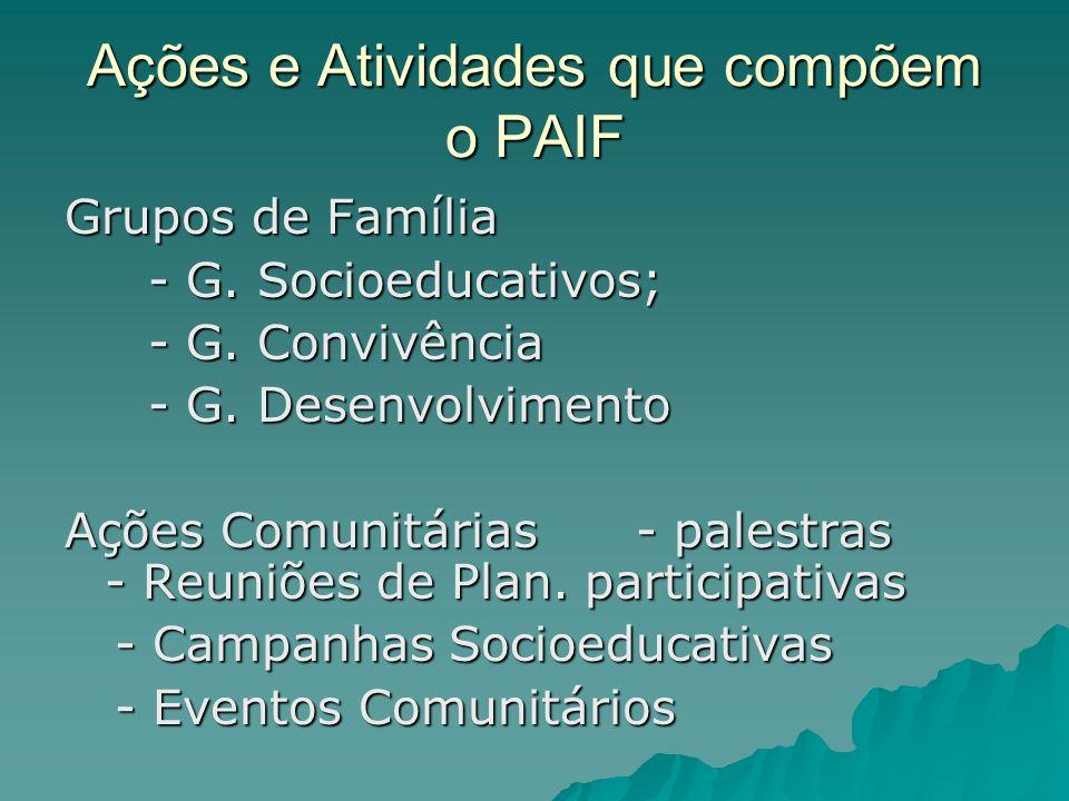 Ações e Atividades que compõem o PAIF Grupos de Família - G. Socioeducativos; - G. Socioeducativos; - G. Convivência - G. Convivência - G. Desenvolvim